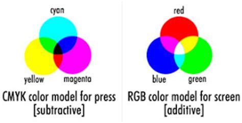 format gambar cmyk pramsky belajar design format warna gambar digital