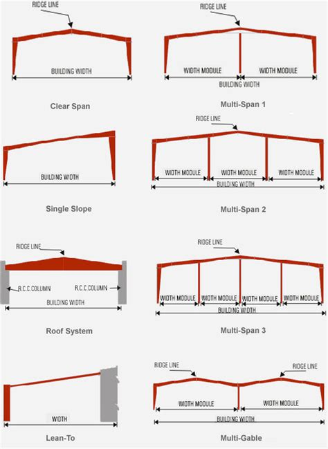 different types of building plans types of buildings
