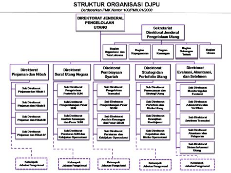 contoh layout fungsional fanny nurrizky pengorganisasian