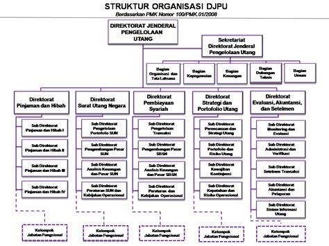 layout fungsional adalah fanny nurrizky pengorganisasian