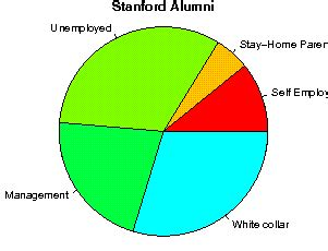 Stanford Pay For Students Mba by Stanford Studentsreview Alumni College