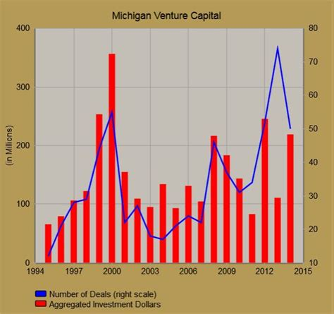 Baird Venture Capital Summer Mba by Southeastern Michigan Economic Data Center School Of