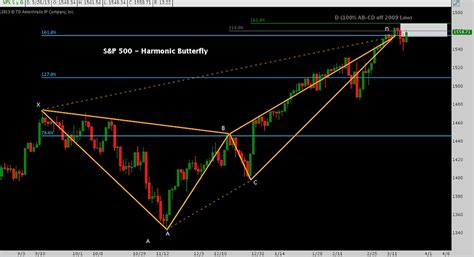butterfly pattern stock trading harmonics revisited deconstructing the stock market rally