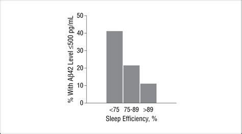 sleep quality journal sleep quality and preclinical alzheimer disease dementia