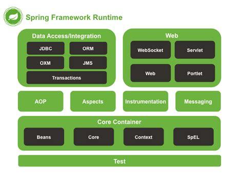 factory pattern java spring exle spring framework reference documentation