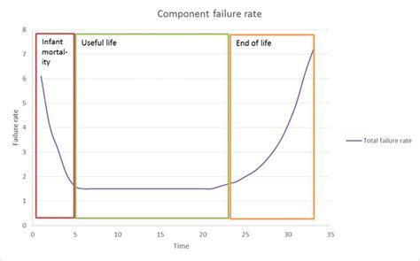 bathtub curves reliability and availability basics