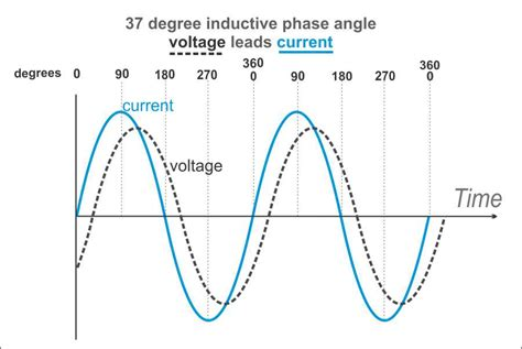 phase shift through an inductor inductor phase shift calculator 28 images ac complex impedance 3 putting it all together