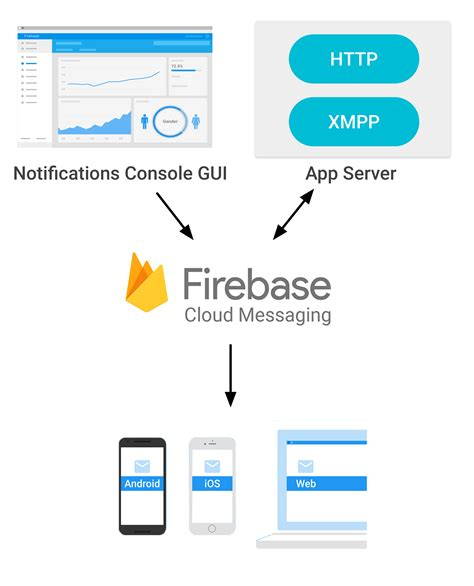 tutorial de firebase android push notifications con firebase cloud messaging