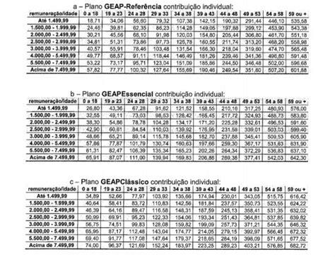 reajuste de planos de sade da geap ser de 3755 em 1 geap reajusta plano de sa 250 de de servidor em 37 55