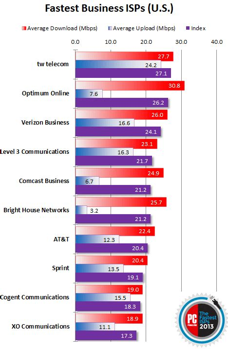 best business isp fastest isps for business the fastest isps of 2013