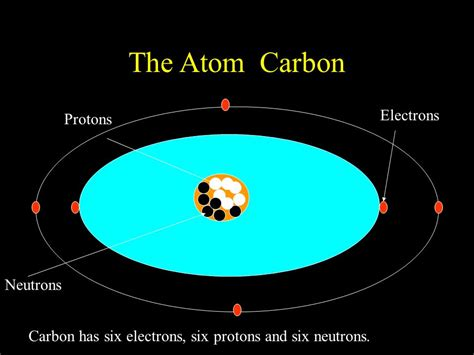 Carbon Protons Neutrons And Electrons by Atomic Structure Ppt