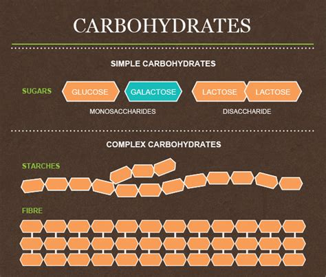 carbohydrates energy carbohydrates carbohydrates used for energy