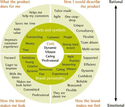 brand promise template what is your writing essence wheels what is and branding