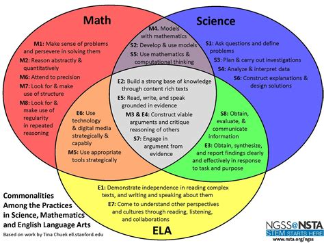 venn diagram of science and technology csu ngss community engineering design and applications