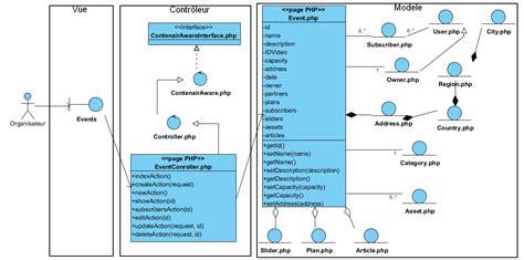 diagramme de classe de conception pour chaque cas d utilisation copy of pfe happyevents
