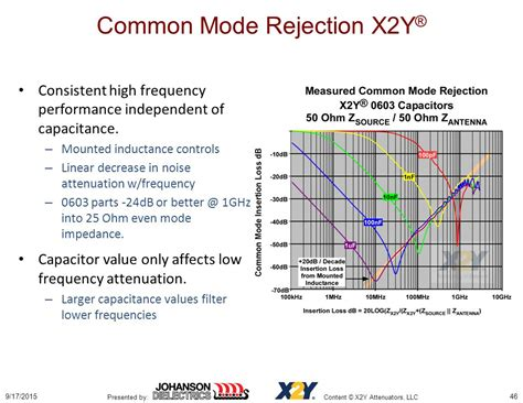 filter high frequency noise capacitor 169 x2y attenuators llc confidential information ppt