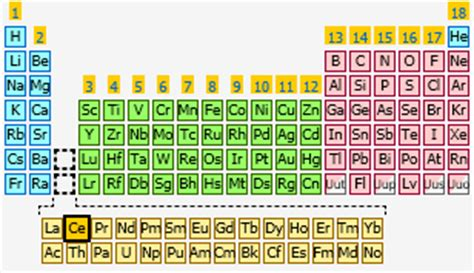 Ce Periodic Table by Cerium The Periodic Table At Knowledgedoor
