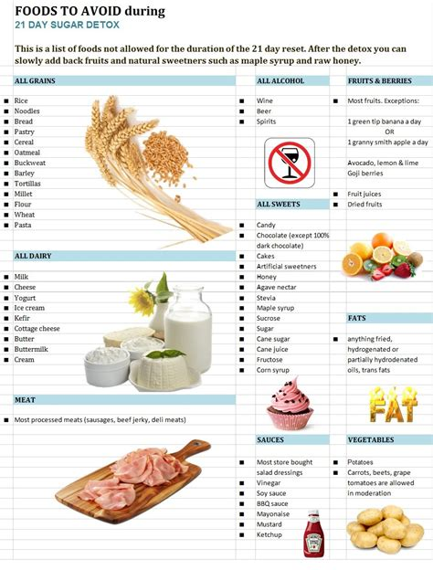 Foods To Avoid During Detox Diet by Foods To Avoid On 21 Day Sugar Detox Healthy Gluten