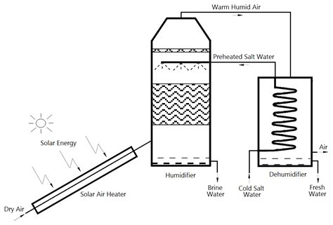 Outside Plants solar powered desalination intechopen
