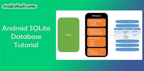 android sqlite android sqlite database androhubandrohub