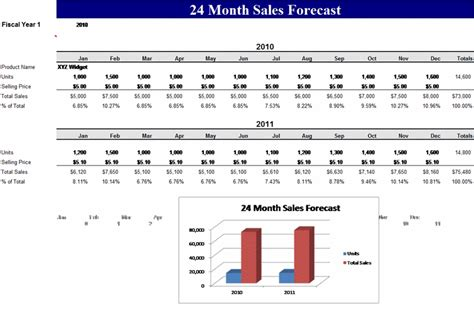 business plan forecast template sales forecast sales forecast sales forecast template for