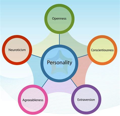 big five personality test viewpoint most personality tests are scientific