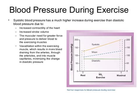 blood pressure swings exercise phys updated