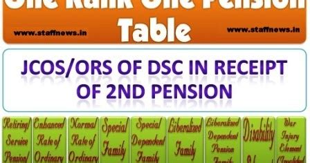 revision of pre 2006 jcosors pensioners family orop table for jcos ors of dsc in receipt of 2nd pension