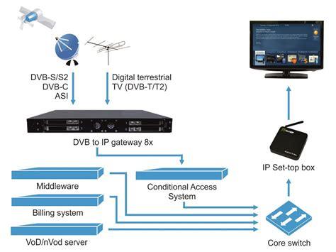 iptv smart home automation intercom elv systems