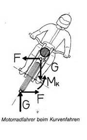 Motorradfahren Kurventechnik by Partnertest Auf Dem Motorrad