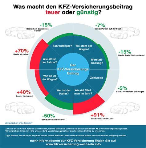 Kfz Versicherung G Nstiger Mit Garage by Der Kfz Versicherungsbeitrag