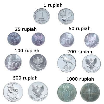 Currency Of Indonesia Rupiah Mataf