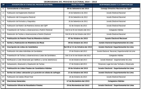 cronograma declaracion jurada anual 2016 cronograma de declaracion jurada 2015 cronograma de ii