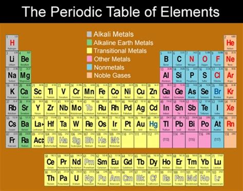 How Are Elements Organized In The Periodic Table by How Are Elements Organized On The Periodic Table Aim How