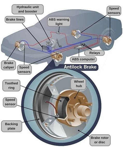 abs system diagram how does abs anti lock braking system work quora