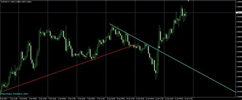 Trend It Alert New by Trend Lines Alerts Indicator Upd Forex Trading
