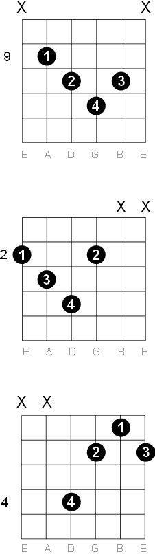 F Diminished Guitar Chord