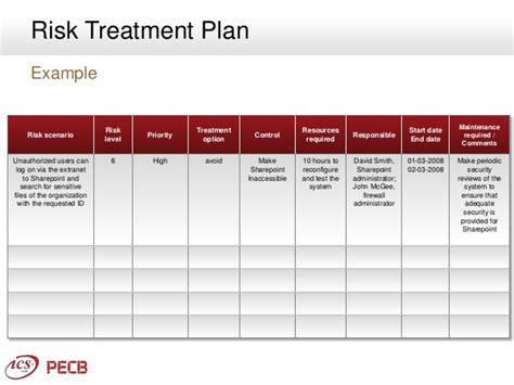 risk treatment plan template iso 27001 choice image