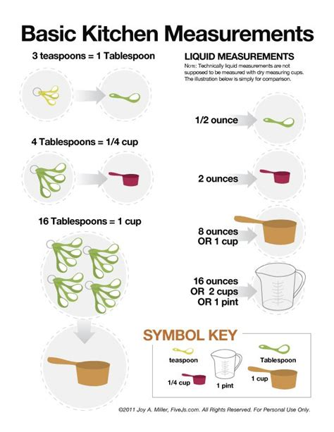Kitchen Conversions Worksheet Cooking Measurement And Conversion Chart Graphics