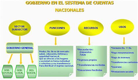 tipo de gobierno en ecuador el financiamiento del sistema de seguridad social en salud