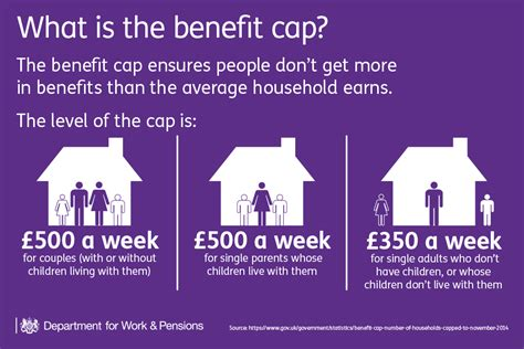 What Is The Benefit Of A Clear Working Thesis Statement by Benefit Cap 200 Into Work Or Housing Benefit