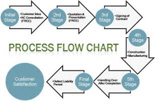 construction process flow chart 2015 best auto reviews