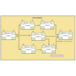 network diagram template project management using network analysis and gantt chart for project planning