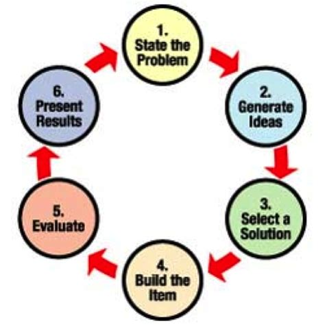 design process definition engineering engineering design process image galleries imagekb com