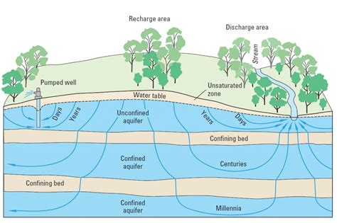 The Location Of The Water Table Is Subject To Change Groundwater Invisible But Precious Flow