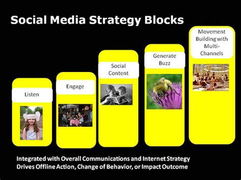 nonprofit social media strategy template social media strategy template nonprofit