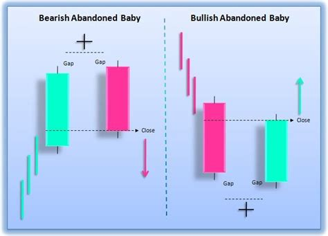 73 best images about trading candlestick patterns on 73 best trading candlestick patterns images on pinterest