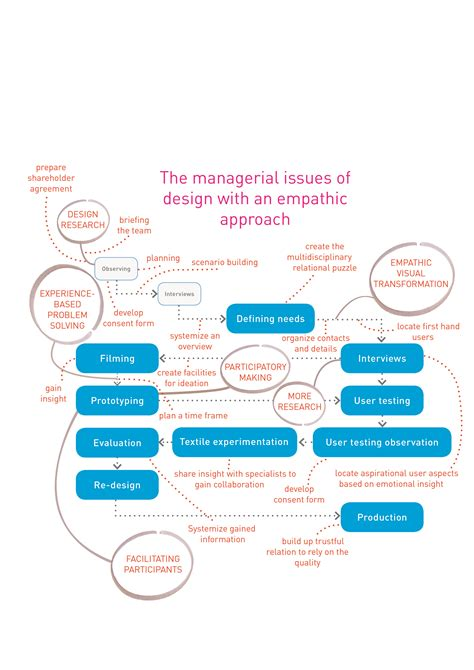 design management is mapping case study material used for master thesis in