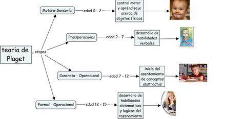 imagenes mentales piaget pdf compendio trabajos pensamiento preconceptual