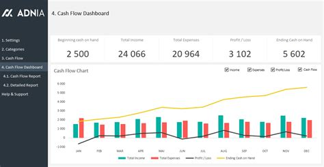 Cash Flow Management Template Adnia Solutions Flow Dashboard Excel Template